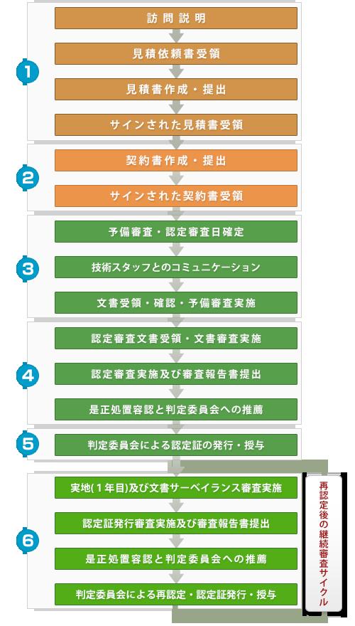 認定のプロセスと詳細